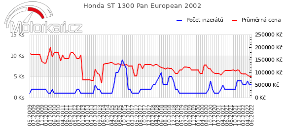Honda ST 1300 Pan European 2002