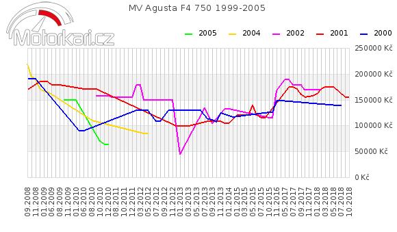MV Agusta F4 750 1999-2005
