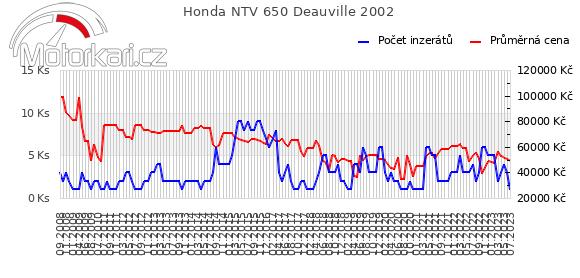 Honda NTV 650 Deauville 2002