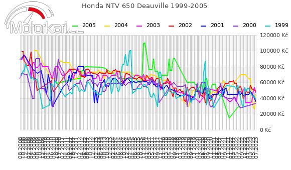 Honda NTV 650 Deauville 1999-2005