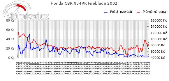 Honda CBR 954RR Fireblade 2002
