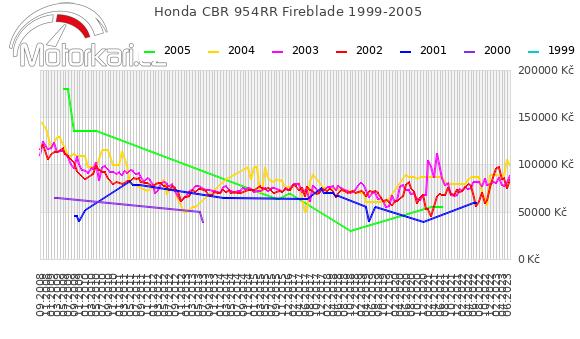 Honda CBR 954RR Fireblade 1999-2005