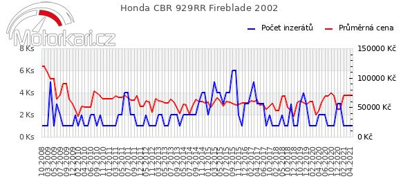 Honda CBR 929RR Fireblade 2002