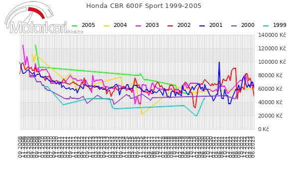 Honda CBR 600F Sport 1999-2005