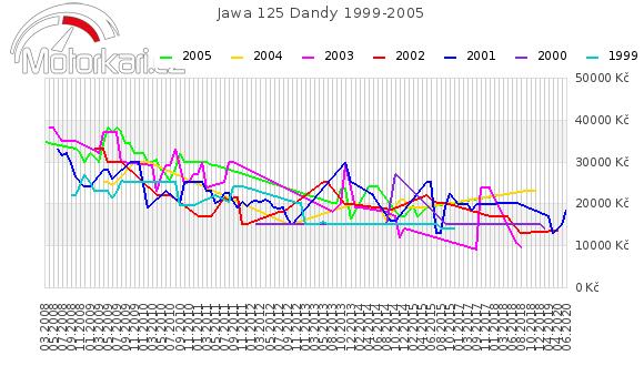 Jawa 125 Dandy 1999-2005