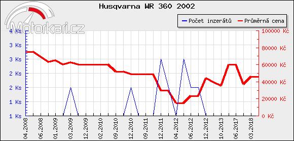 Husqvarna WR 360 2002
