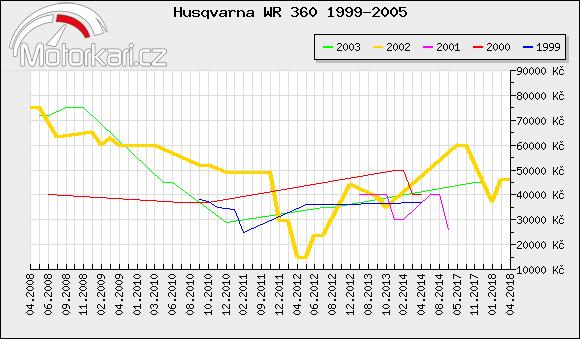 Husqvarna WR 360 1999-2005