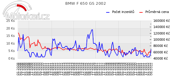 BMW F 650 GS 2002