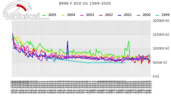 BMW F 650 GS 1999-2005