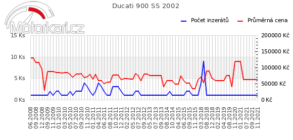 Ducati 900 SS 2002