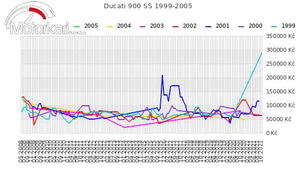 Ducati 900 SS 1999-2005