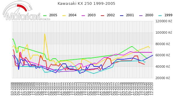 Kawasaki KX 250 1999-2005