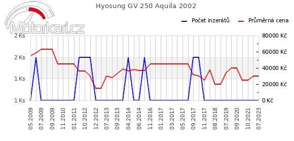 Hyosung GV 250 Aquila 2002