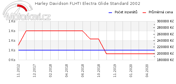 Harley Davidson FLHTI Electra Glide Standard 2002
