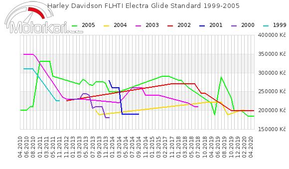 Harley Davidson FLHTI Electra Glide Standard 1999-2005