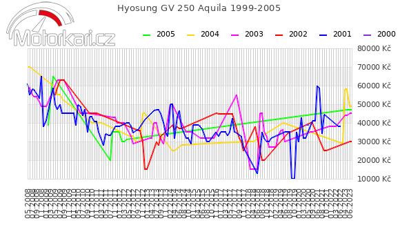 Hyosung GV 250 Aquila 1999-2005