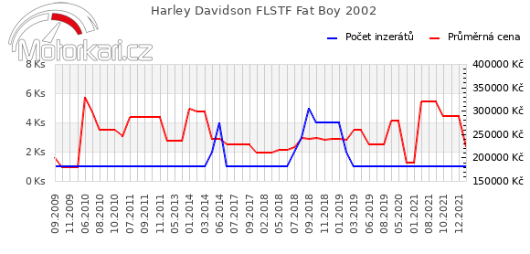 Harley Davidson FLSTF Fat Boy 2002