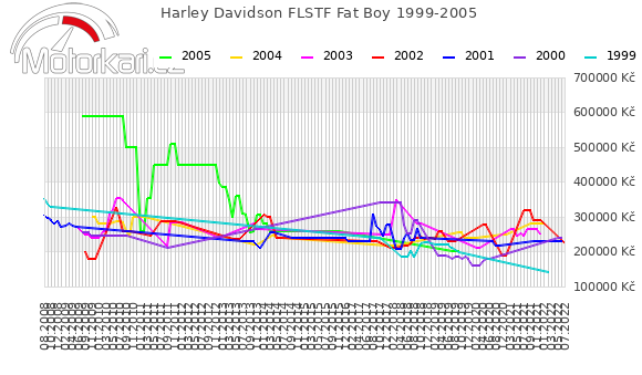 Harley Davidson FLSTF Fat Boy 1999-2005