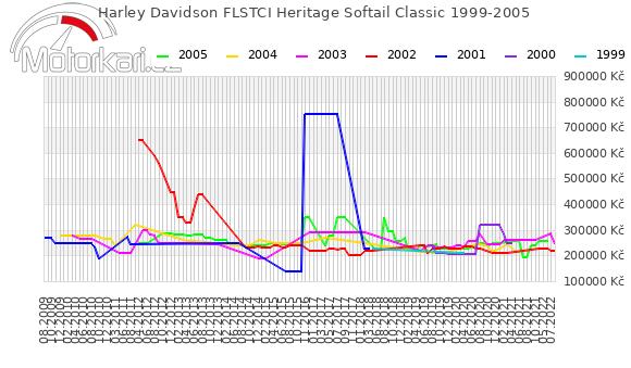 Harley Davidson FLSTCI Heritage Softail Classic 1999-2005