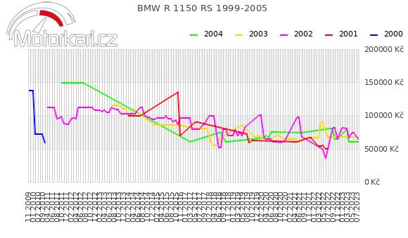 BMW R 1150 RS 1999-2005