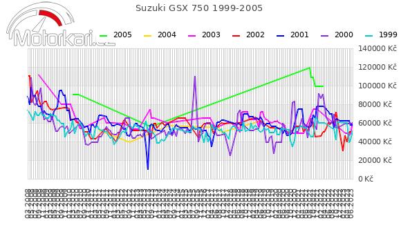 Suzuki GSX 750 1999-2005