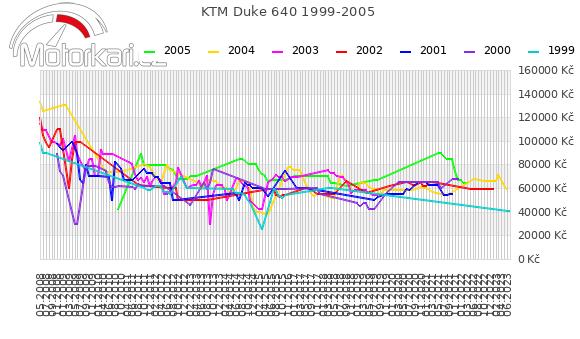 KTM Duke 640 1999-2005