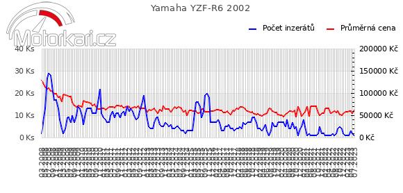 Yamaha YZF-R6 2002