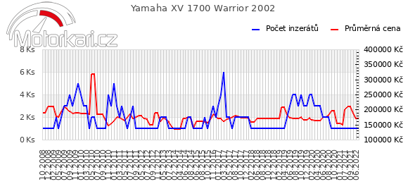Yamaha XV 1700 Warrior 2002