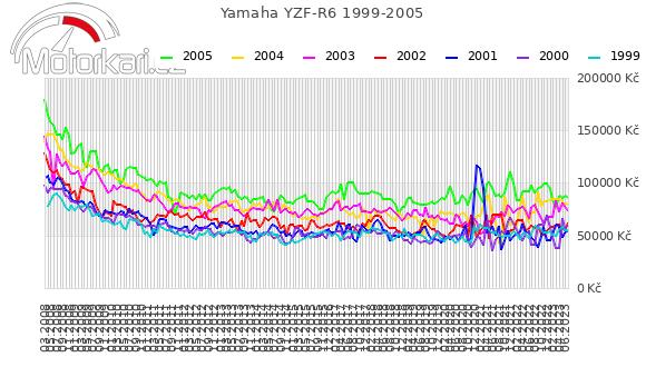 Yamaha YZF-R6 1999-2005