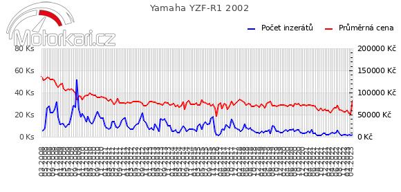 Yamaha YZF-R1 2002