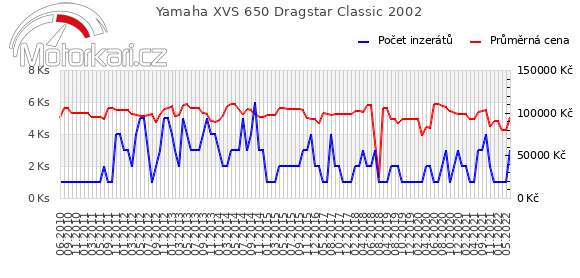 Yamaha XVS 650 Dragstar Classic 2002