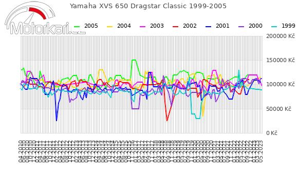 Yamaha XVS 650 Dragstar Classic 1999-2005