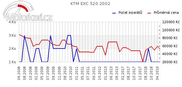 KTM EXC 520 2002