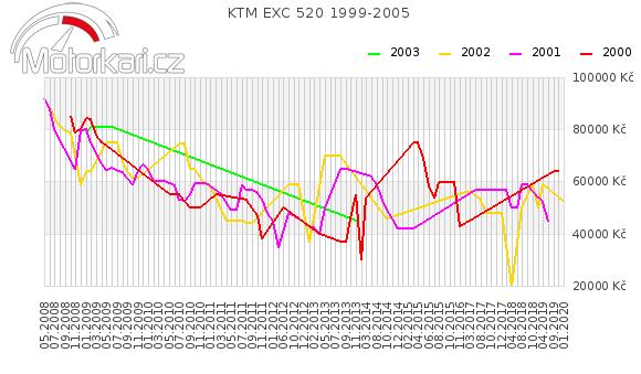 KTM EXC 520 1999-2005