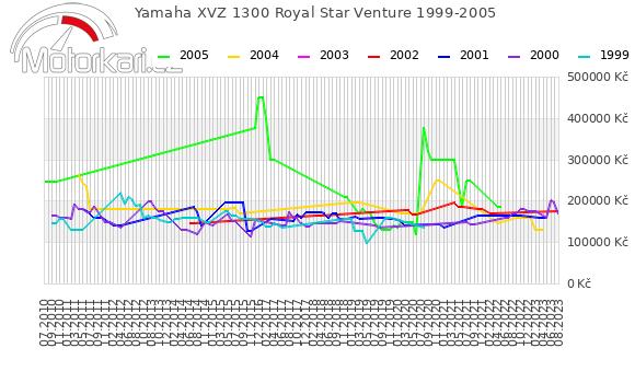 Yamaha XVZ 1300 Royal Star Venture 1999-2005