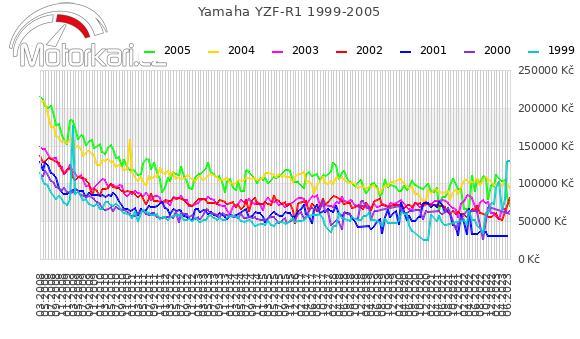 Yamaha YZF-R1 1999-2005