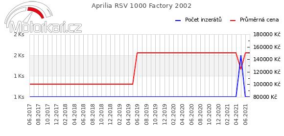 Aprilia RSV 1000 Factory 2002