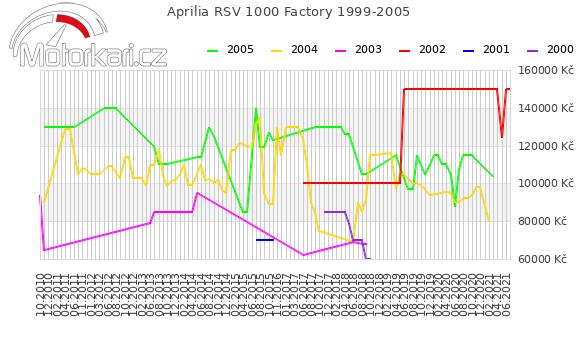 Aprilia RSV 1000 Factory 1999-2005