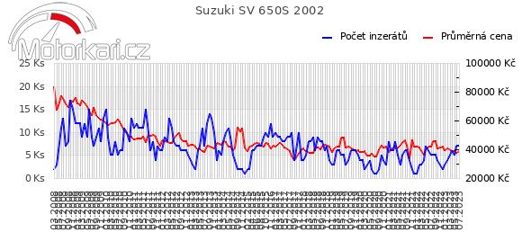 Suzuki SV 650S 2002