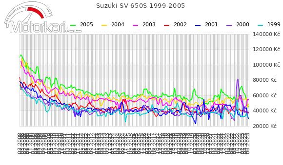 Suzuki SV 650S 1999-2005
