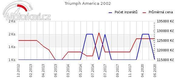 Triumph America 2002