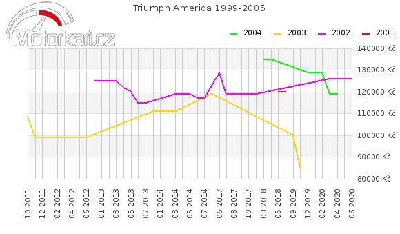 Triumph America 1999-2005