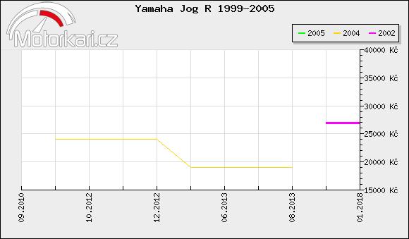 Yamaha Jog R 1999-2005