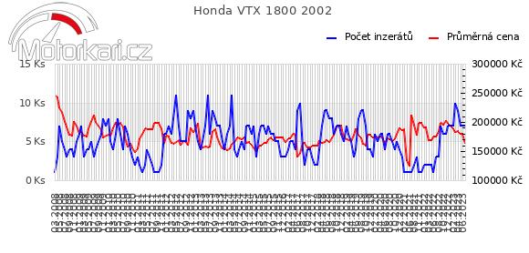 Honda VTX 1800 2002