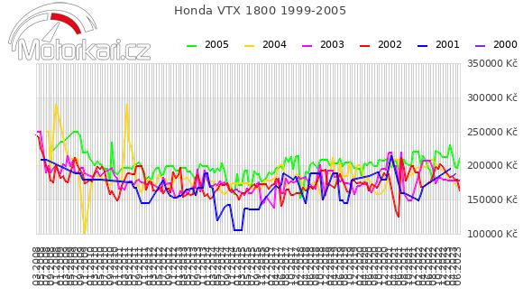 Honda VTX 1800 1999-2005