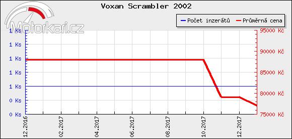 Voxan Scrambler 2002