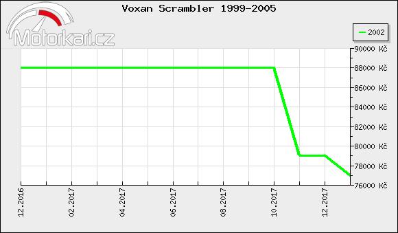 Voxan Scrambler 1999-2005