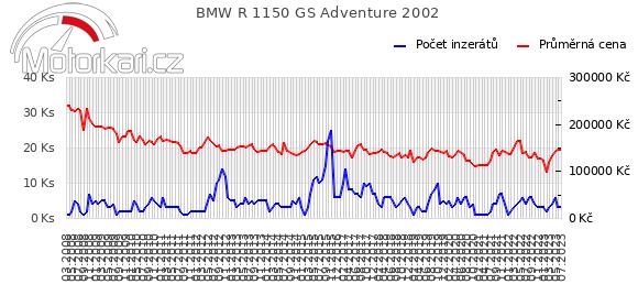 BMW R 1150 GS Adventure 2002