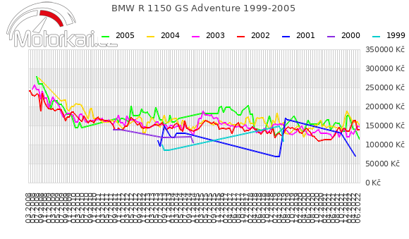 BMW R 1150 GS Adventure 1999-2005