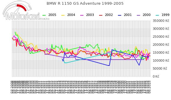 BMW R 1150 GS Adventure 1999-2005